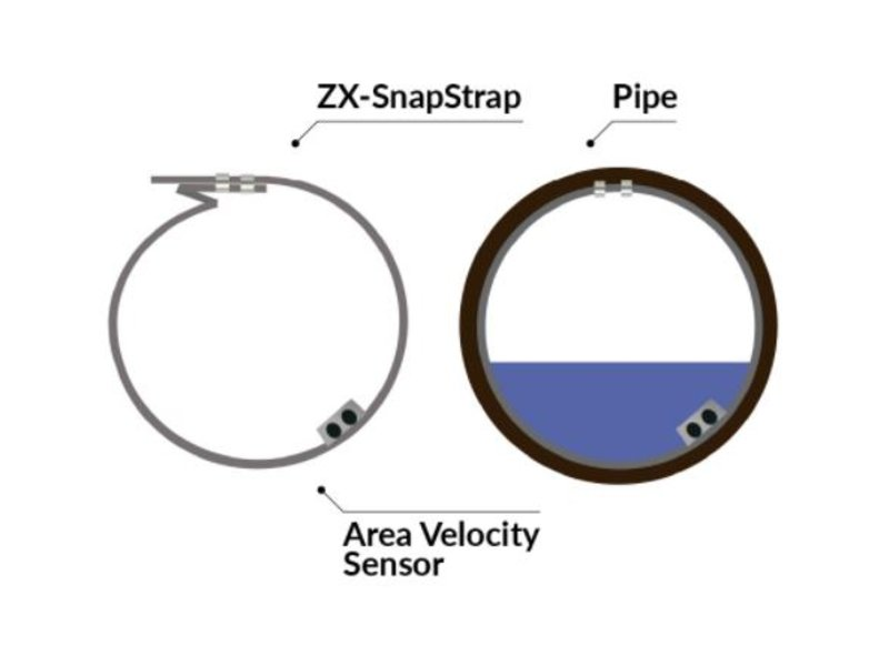 doppler-sensors