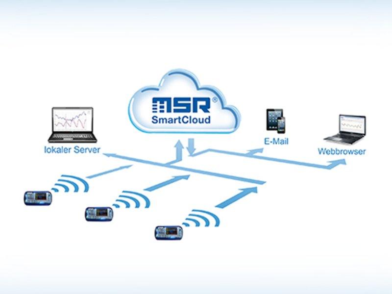 MSR 145W2D smart cloud