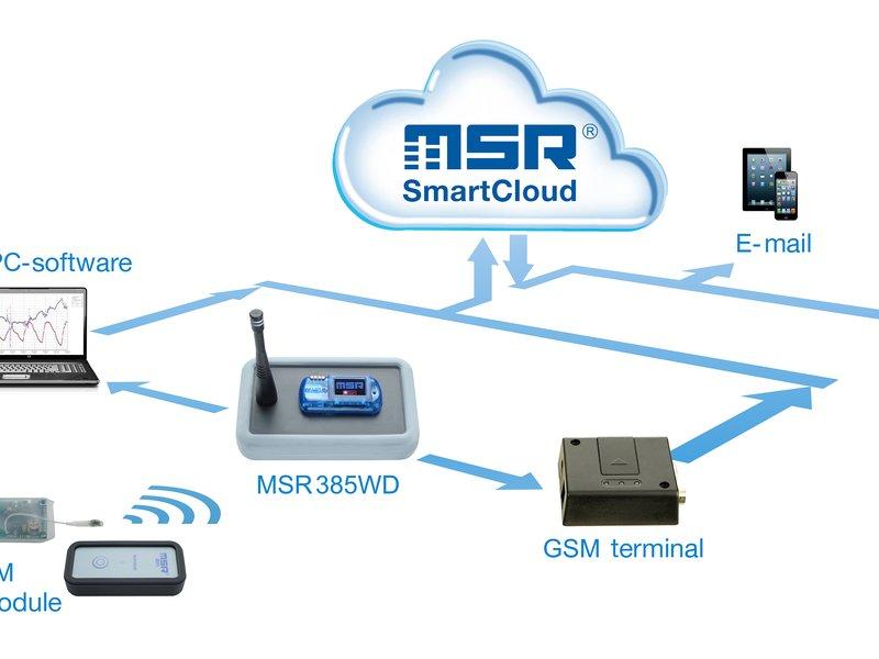 Wireless datalogger 385 cloud