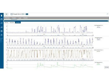 Estação Onset com Telemetria de Dados para Cálculo de Evaporação