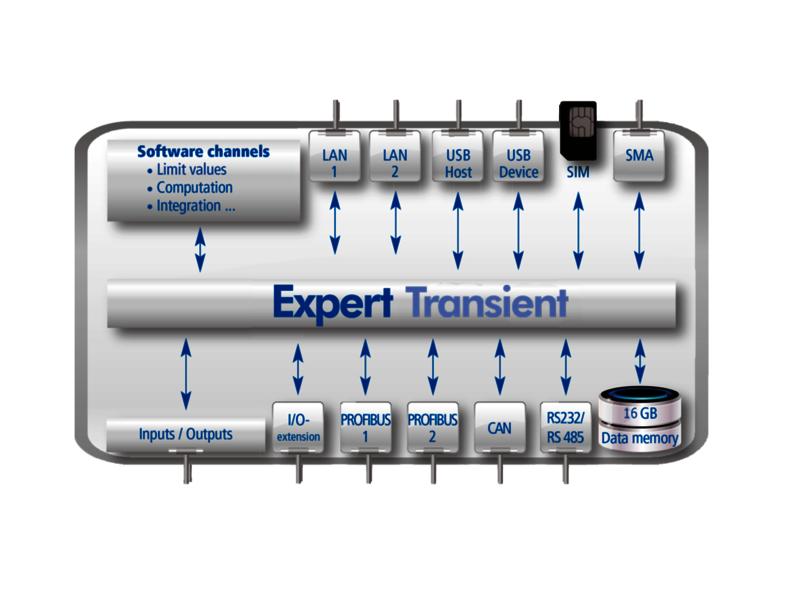 expert_transiant