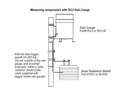 Pluviômetro Automático com Registrador de Dados  RG3-M